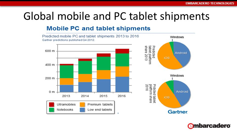 EMBARCADERO TECHNOLOGIES Global mobile and PC tablet shipments