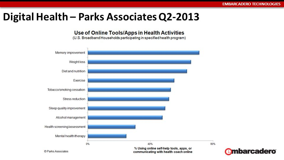 EMBARCADERO TECHNOLOGIES Digital Health – Parks Associates Q2-2013