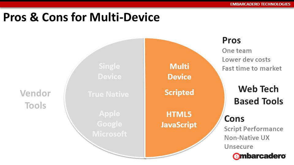 EMBARCADERO TECHNOLOGIES Pros & Cons for Multi-Device Apple Google Microsoft HTML5 JavaScript Single Device Multi Device Scripted True Native Vendor Tools Web Tech Based Tools Pros One team Lower dev costs Fast time to market Cons Script Performance Non-Native UX Unsecure
