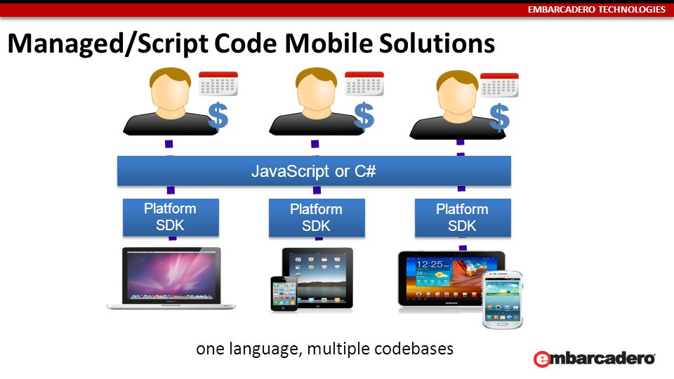 EMBARCADERO TECHNOLOGIES $$$ JavaScript or C# Platform SDK Platform SDK Platform SDK Platform SDK Platform SDK Platform SDK one language, multiple codebases Managed/Script Code Mobile Solutions