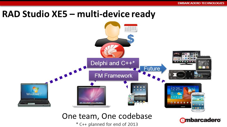 EMBARCADERO TECHNOLOGIES $ Future Delphi and C++* FM Framework One team, One codebase * C++ planned for end of 2013 RAD Studio XE5 – multi-device ready