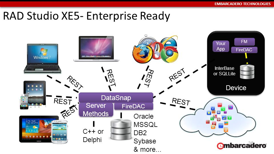 EMBARCADERO TECHNOLOGIES Device 36 RAD Studio XE5- Enterprise Ready FM InterBase or SQLLite FireDAC DataSnap Oracle MSSQL DB2 Sybase & more...