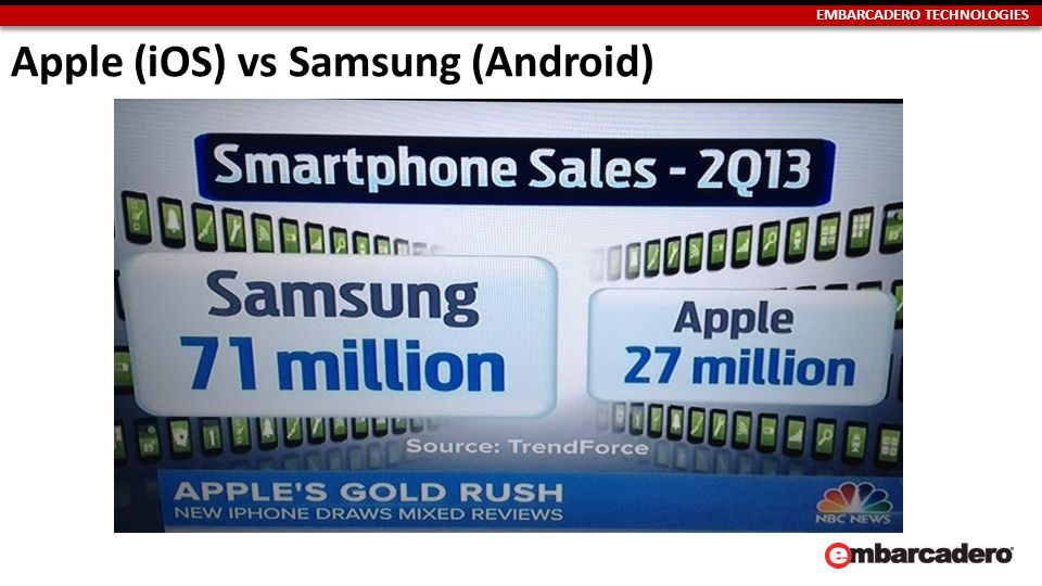 EMBARCADERO TECHNOLOGIES Apple (iOS) vs Samsung (Android)