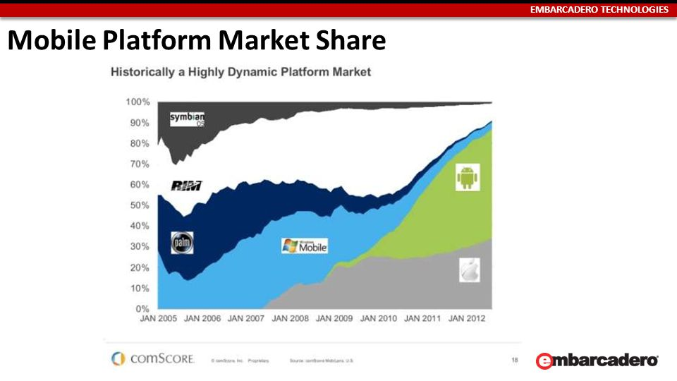 EMBARCADERO TECHNOLOGIES Mobile Platform Market Share