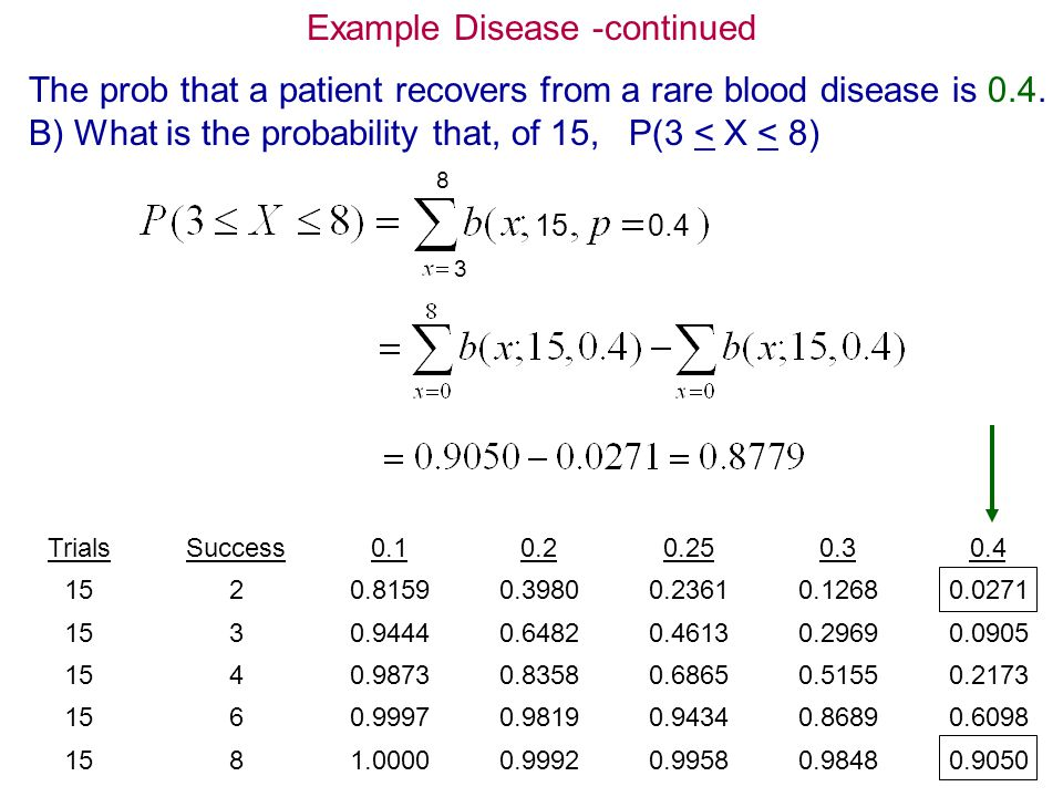 11 Example Disease -continued The prob that a patient recovers from a rare blood disease is 0.4. B) What is the probability that, of 15, P(3 < X < 8)