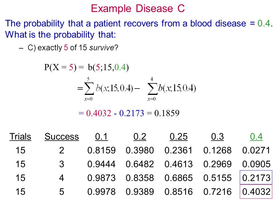 12 Example Disease C The probability that a patient recovers from a blood disease = 0.4. What is the probability that: –C) exactly 5 of 15 survive? Tr