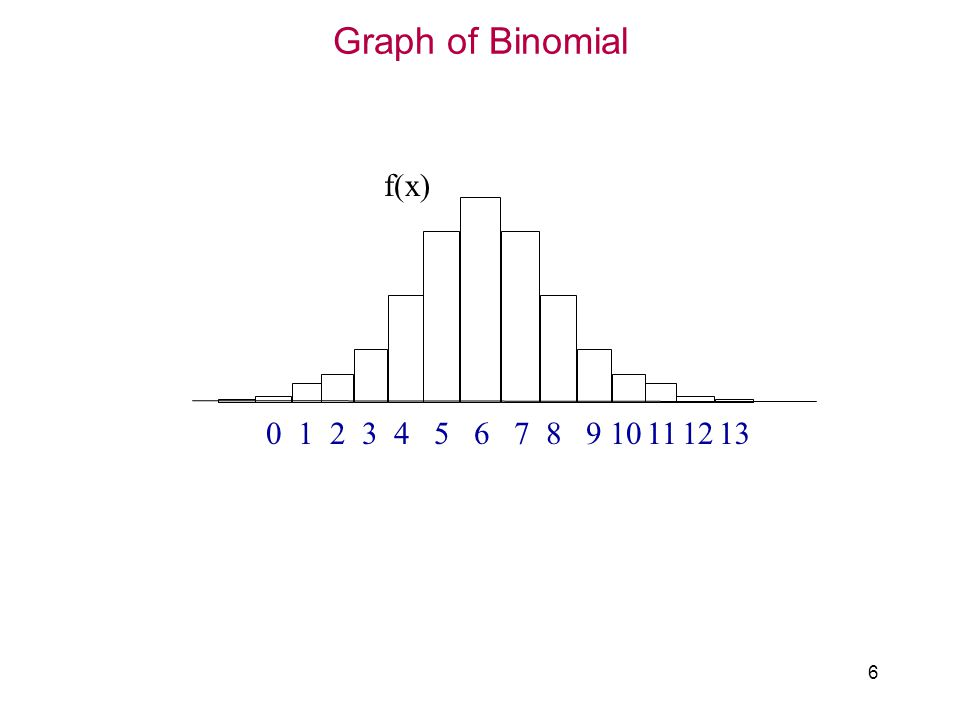 Graph of Binomial 6 f(x) 658710912112143130