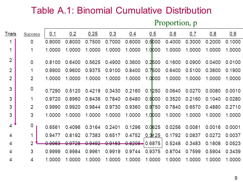 20 Multinomial Experiments – not on exam More than 2 possible outcomes –Small, medium, large If given trial can result in any one of k outcomes, E 1, E 2, …, E k with probabilities p 1, p 2, …, p k occurs in n independent trials.