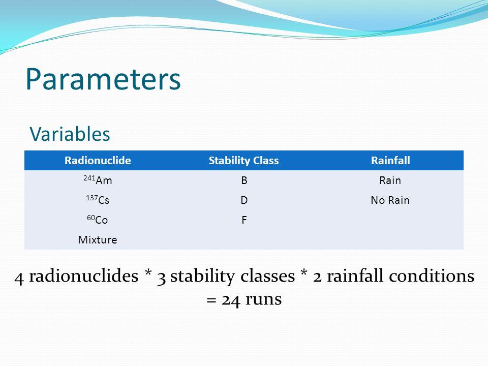 Parameters RadionuclideStability ClassRainfall 241 AmBRain 137 CsDNo Rain 60 CoF Mixture Variables 4 radionuclides * 3 stability classes * 2 rainfall