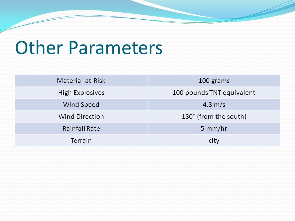 Other Parameters Material-at-Risk100 grams High Explosives100 pounds TNT equivalent Wind Speed4.8 m/s Wind Direction180° (from the south) Rainfall Rat