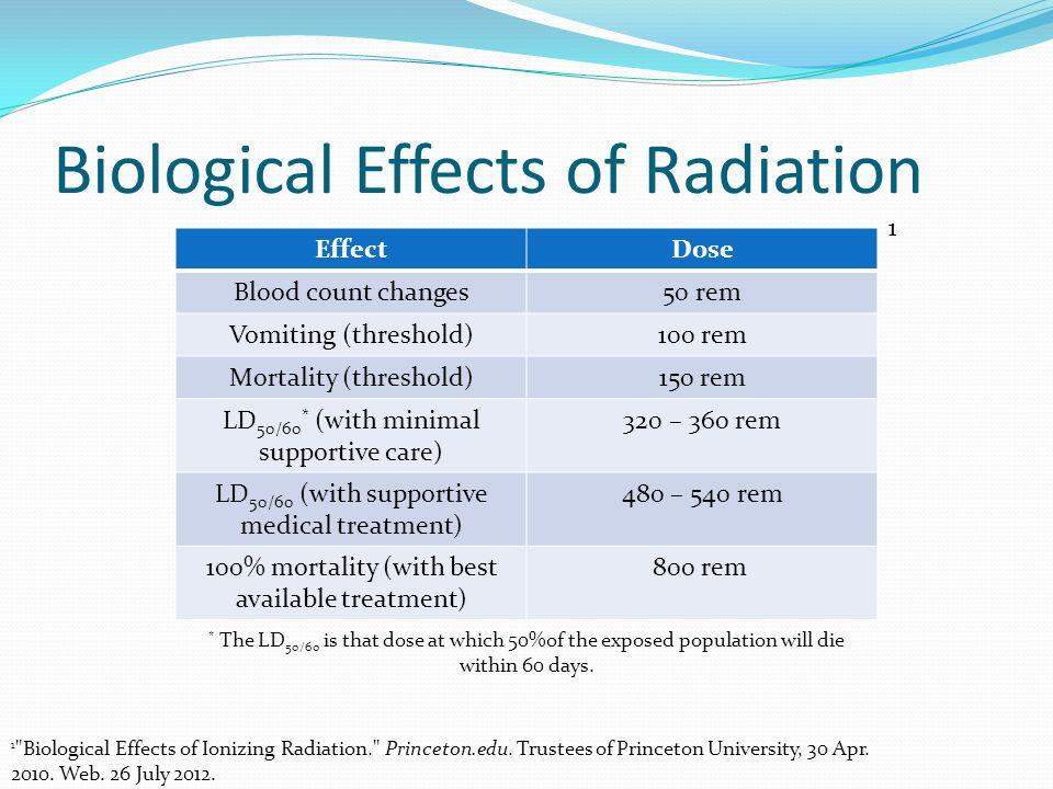 Biological Effects of Radiation EffectDose Blood count changes50 rem Vomiting (threshold)100 rem Mortality (threshold)150 rem LD 50/60 * (with minimal