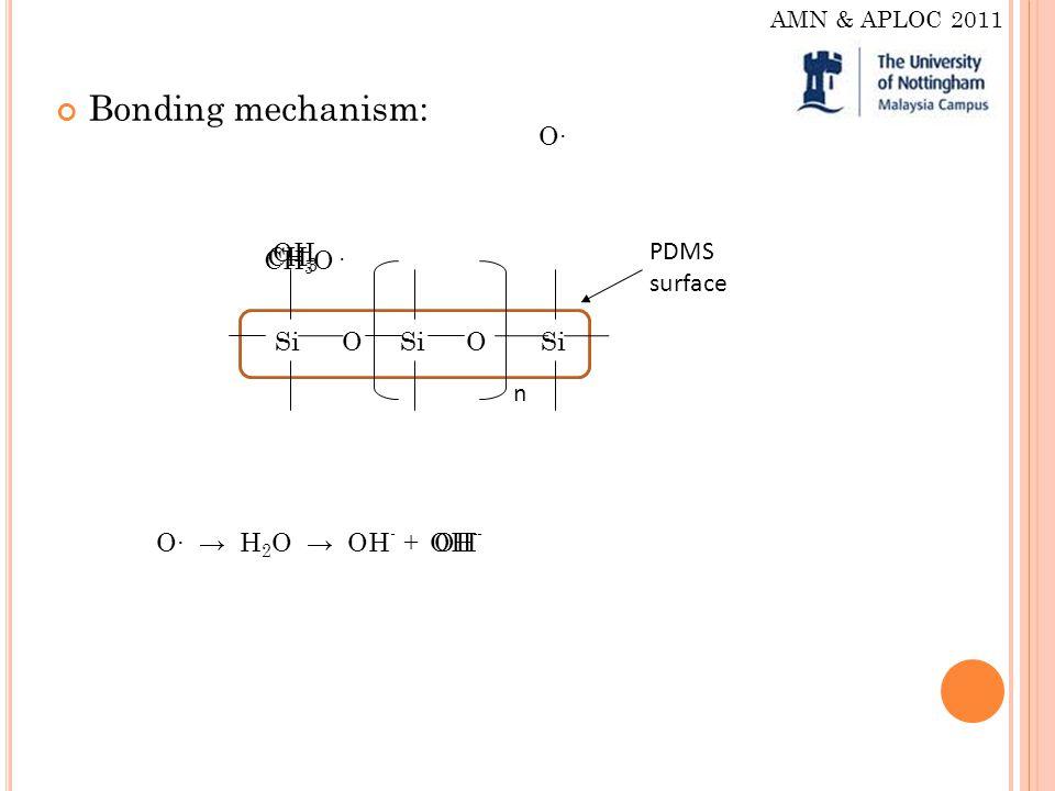Bonding mechanism: SiO O CH 3 n PDMS surface O O H 2 O OH - + CH 3 O· OH - OH AMN & APLOC 2011