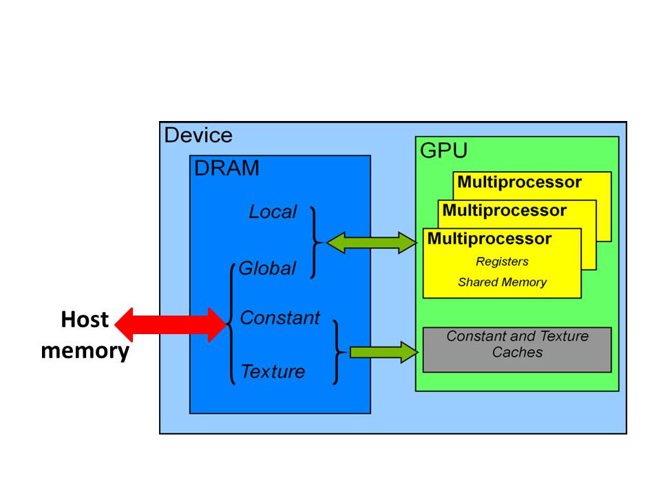 Device DRAM Global memory – Main means of communicating R/W data between host and device – Contents visible to all threads Texture and Constant Memories – Constants initialized by host – Contents visible to all threads