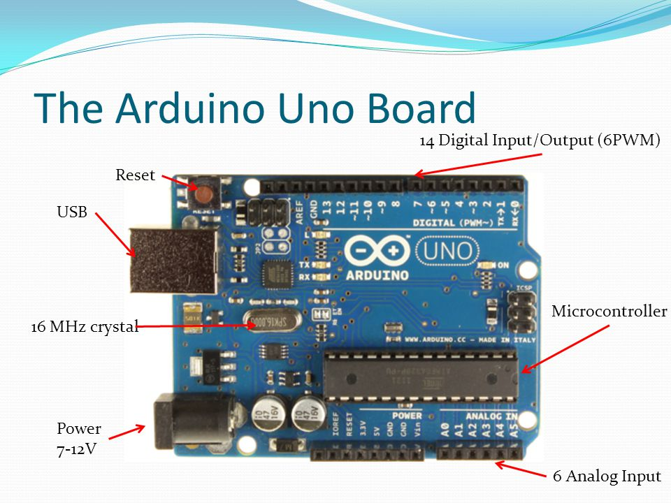 The Arduino Uno Board USB 14 Digital Input/Output (6PWM) 6 Analog Input Power 7-12V Reset 16 MHz crystal Microcontroller
