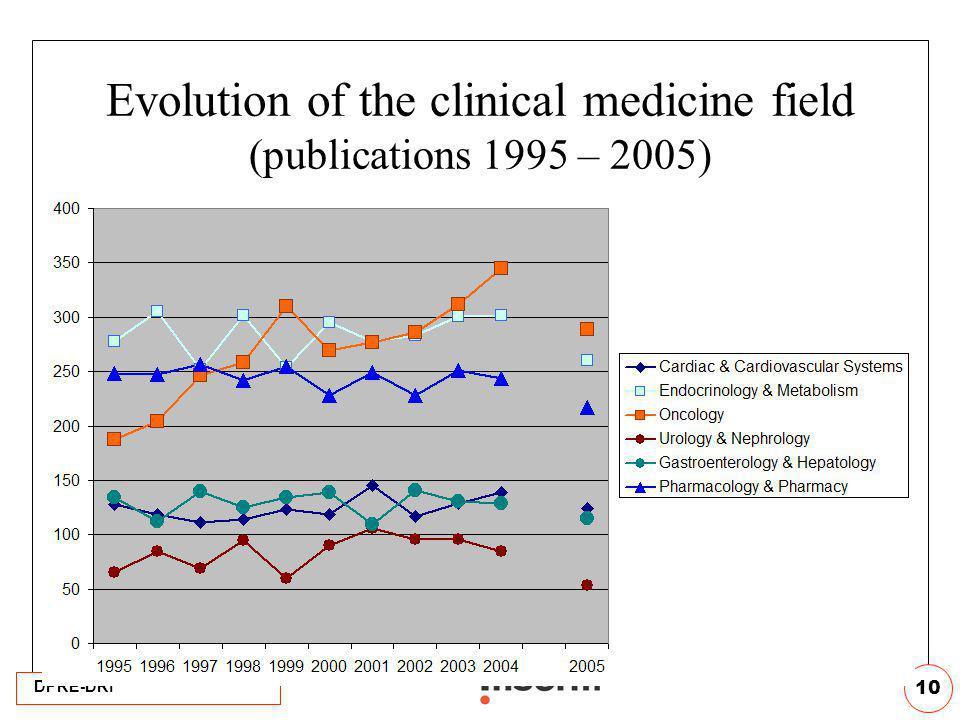DPRE-DRI 10 Evolution of the clinical medicine field (publications 1995 – 2005)