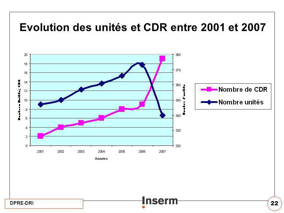 DPRE-DRI 22 Evolution des unités et CDR entre 2001 et 2007