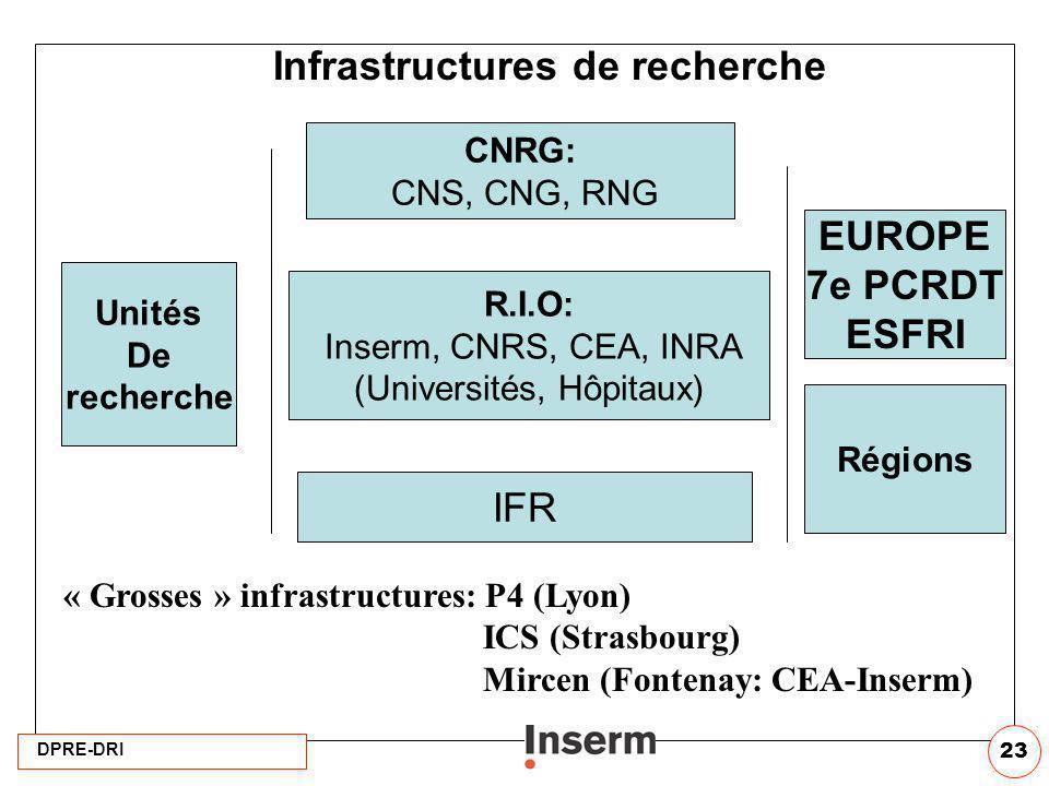 DPRE-DRI 23 Infrastructures de recherche CNRG: CNS, CNG, RNG R.I.O: Inserm, CNRS, CEA, INRA (Universités, Hôpitaux) IFR Régions Unités De recherche EU
