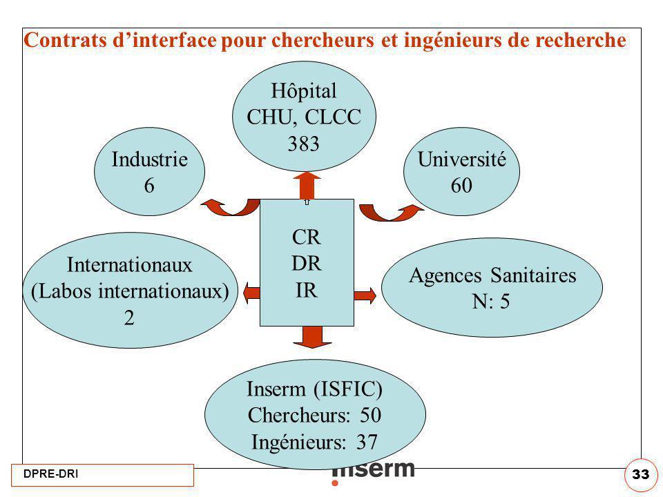 DPRE-DRI 33 Contrats dinterface pour chercheurs et ingénieurs de recherche CR DR IR Hôpital CHU, CLCC 383 Internationaux (Labos internationaux) 2 Agen