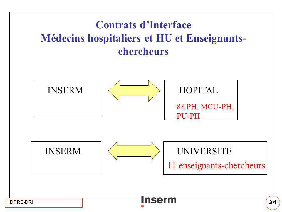 DPRE-DRI 34 Contrats dInterface Médecins hospitaliers et HU et Enseignants- chercheurs HOPITALINSERM 88 PH, MCU-PH, PU-PH UNIVERSITEINSERM 11 enseigna