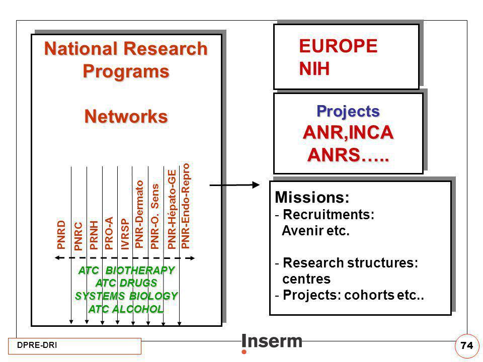 DPRE-DRI 74 ProjectsANR,INCAANRS…..ProjectsANR,INCAANRS….. National Research ProgramsNetworks ProgramsNetworks PNRD PNRC PRNH ATC BIOTHERAPY ATC DRUGS