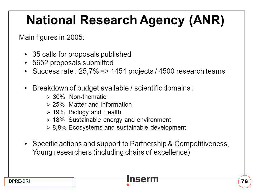 DPRE-DRI 76 National Research Agency (ANR) Main figures in 2005: 35 calls for proposals published 5652 proposals submitted Success rate : 25,7% => 145