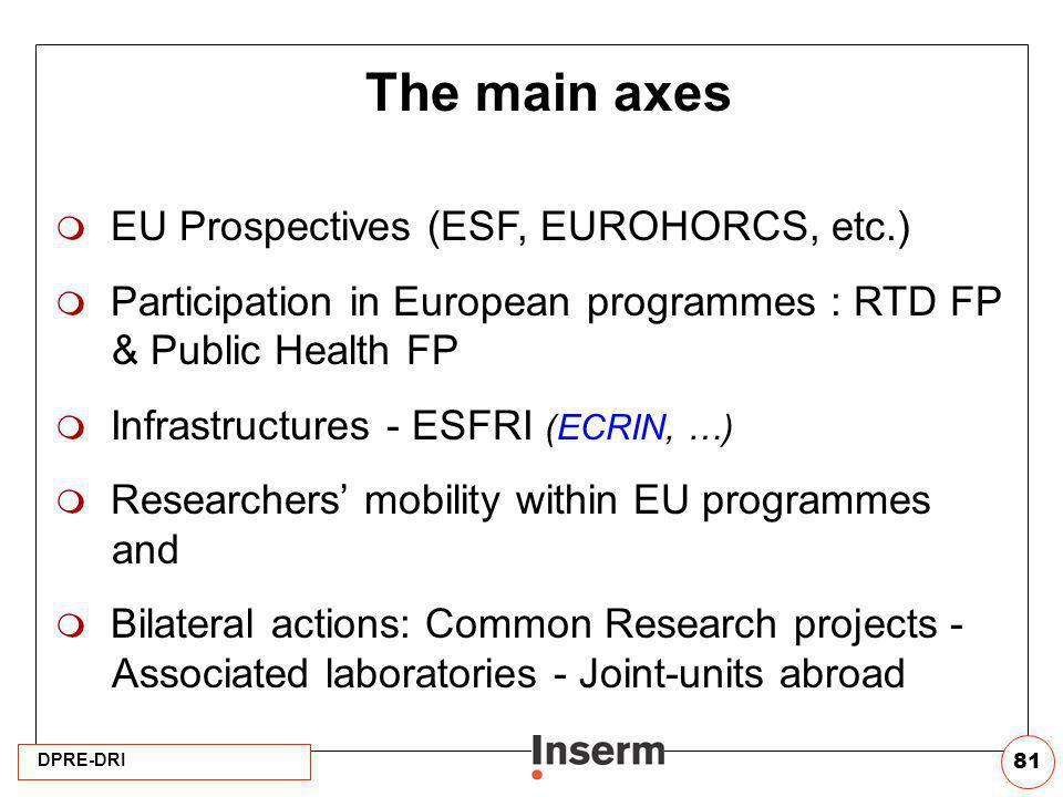 DPRE-DRI 81 The main axes EU Prospectives (ESF, EUROHORCS, etc.) Participation in European programmes : RTD FP & Public Health FP Infrastructures - ES