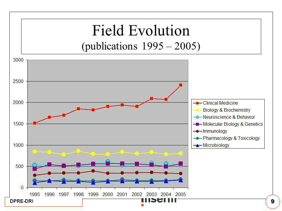 DPRE-DRI 9 Field Evolution (publications 1995 – 2005)