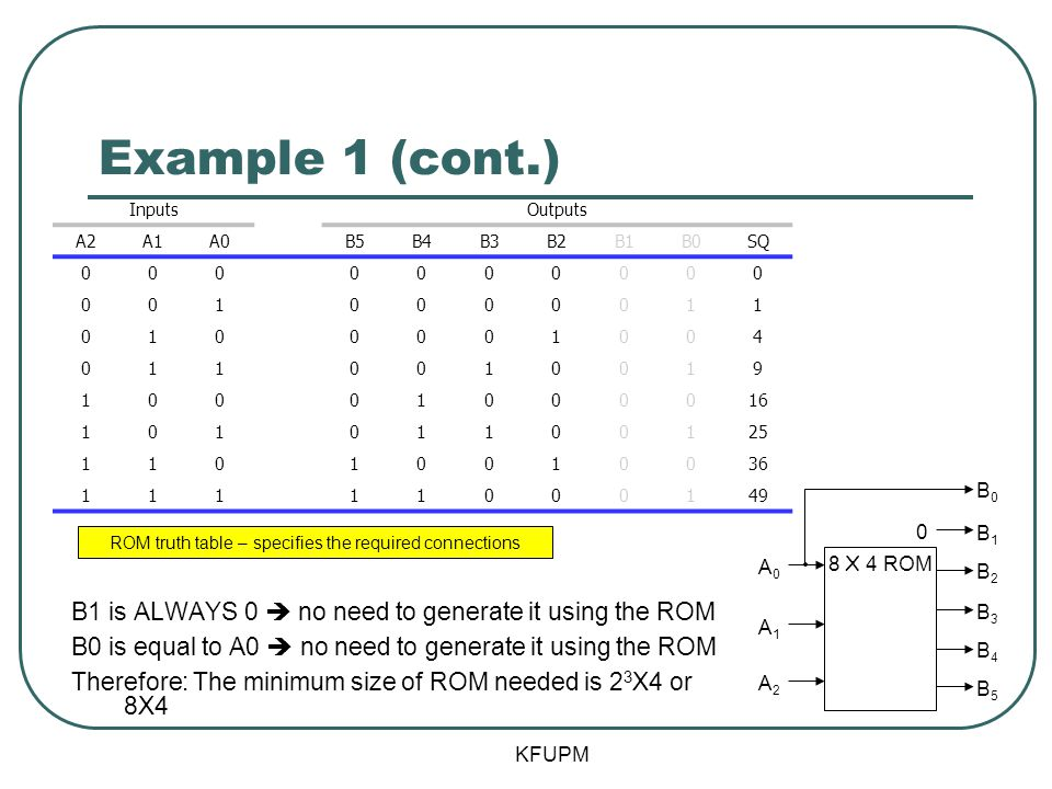 Example 1 (cont.) B1 is ALWAYS 0 no need to generate it using the ROM B0 is equal to A0 no need to generate it using the ROM Therefore: The minimum size of ROM needed is 2 3 X4 or 8X4 8 X 4 ROM A0A0 A1A1 A2A2 B5B5 B4B4 B3B3 B2B2 B1B1 B0B0 0 ROM truth table – specifies the required connections InputsOutputs A2A1A0B5B4B3B2B1B0SQ 0000000000 0010000011 0100001004 0110010019 10001000016 10101100125 11010010036 11111000149 KFUPM