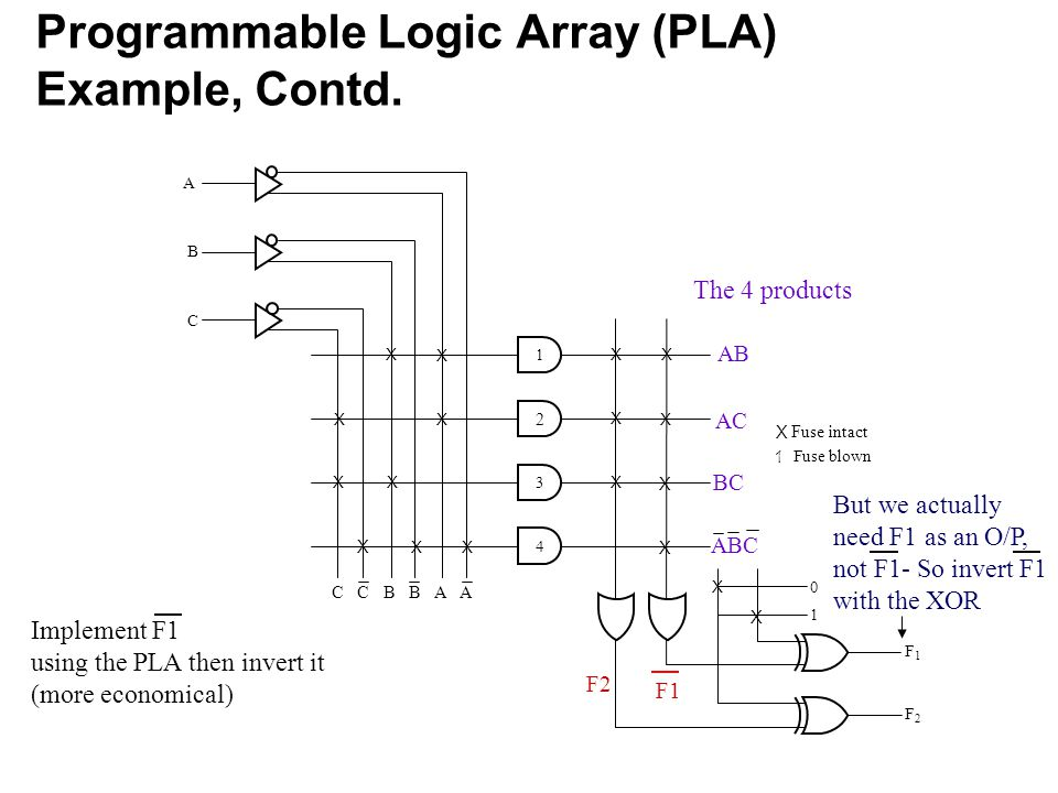 Programmable Logic Array (PLA) Example, Contd.