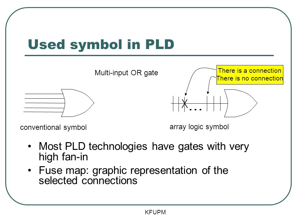 Used symbol in PLD Most PLD technologies have gates with very high fan-in Fuse map: graphic representation of the selected connections conventional symbol array logic symbol Multi-input OR gate There is a connection There is no connection KFUPM