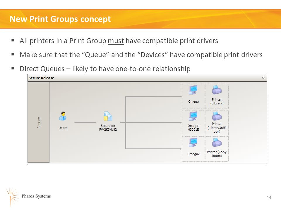 14 New Print Groups concept All printers in a Print Group must have compatible print drivers Make sure that the Queue and the Devices have compatible print drivers Direct Queues – likely to have one-to-one relationship