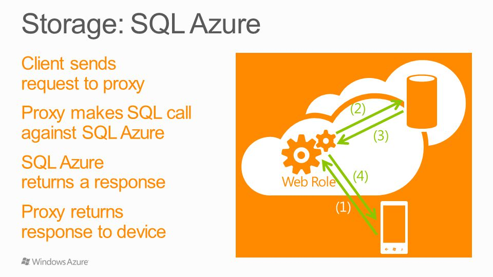 Client sends request to proxy Proxy makes SQL call against SQL Azure SQL Azure returns a response Proxy returns response to device (1) (3) Web Role (2) (4)