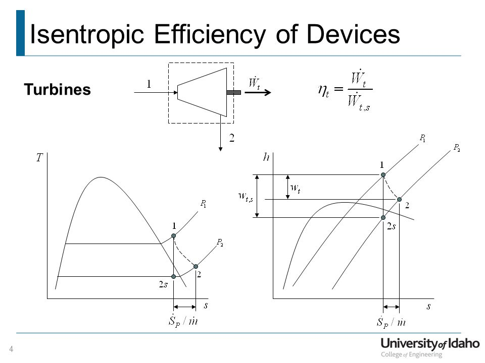 Isentropic Efficiency of Devices 4 Turbines