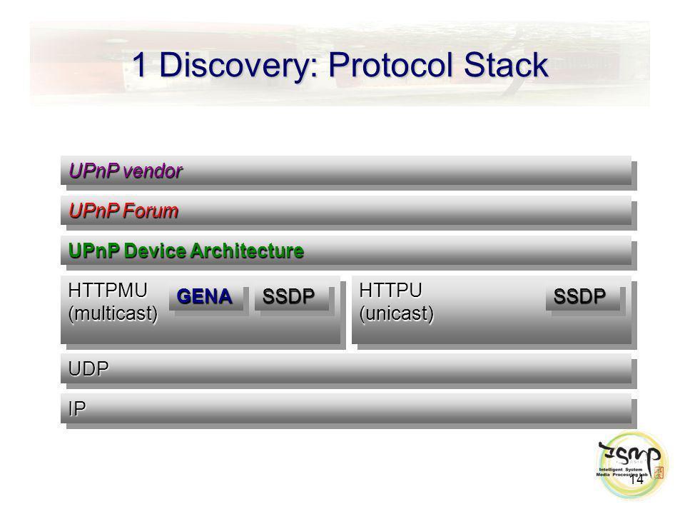 1 Discovery: Protocol Stack 14 UPnP vendor UPnP Forum UPnP Device Architecture UDPUDP IPIP HTTPMU (multicast) GENAGENASSDPSSDP HTTPU (unicast) SSDPSSDP
