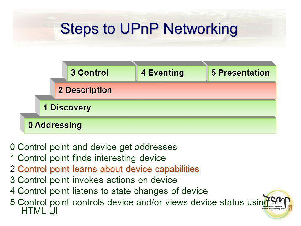 Steps to UPnP Networking 0 Control point and device get addresses 1 Control point finds interesting device Control point learns about device capabilit