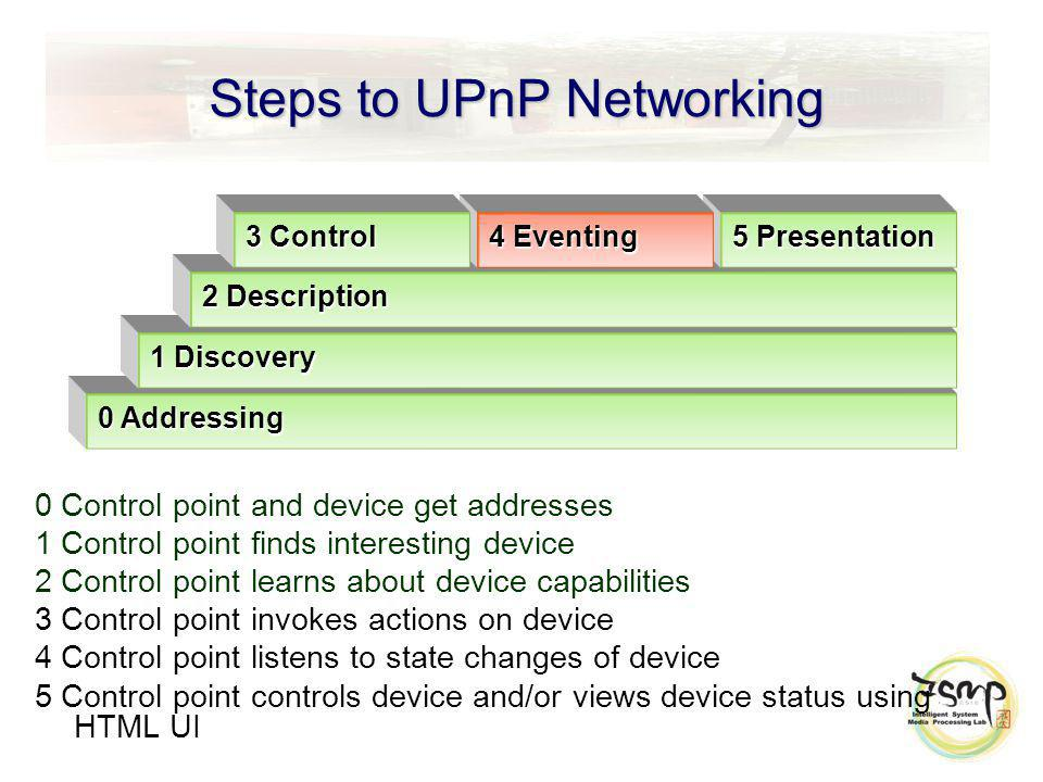 Steps to UPnP Networking 0 Control point and device get addresses 1 Control point finds interesting device 2 Control point learns about device capabilities 3 Control point invokes actions on device 4 Control point listens to state changes of device 5 Control point controls device and/or views device status using HTML UI 0 Addressing 1 Discovery 2 Description 5 Presentation 4 Eventing 3 Control