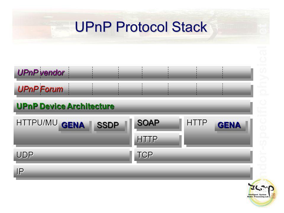 UPnP Protocol Stack Vendor-specific physical net UPnP Device Architecture UDPUDP IPIP HTTPU/MUHTTPU/MU GENAGENASSDPSSDP SOAPSOAP HTTPHTTP HTTPHTTP GENAGENA TCPTCP UPnP Forum UPnP vendor