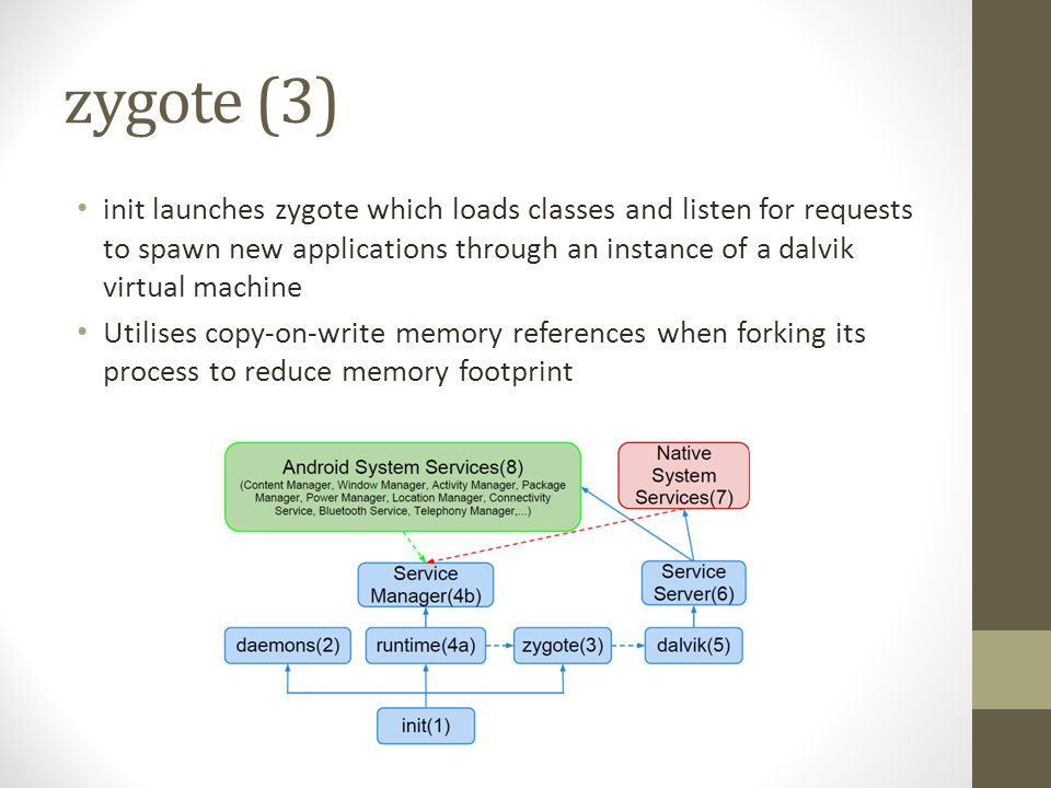 zygote (3) init launches zygote which loads classes and listen for requests to spawn new applications through an instance of a dalvik virtual machine