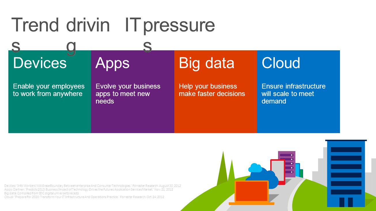 Cloud OS Microsofts vision of the unified platform for modern business Hybrid designPeople-focusedEnterprise-grade Trend s drivin g intoopportunities How to turn ITpressure s