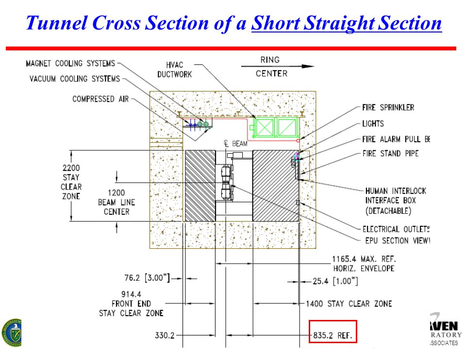 17 BROOKHAVEN SCIENCE ASSOCIATES Tunnel Cross Section of a Short Straight Section