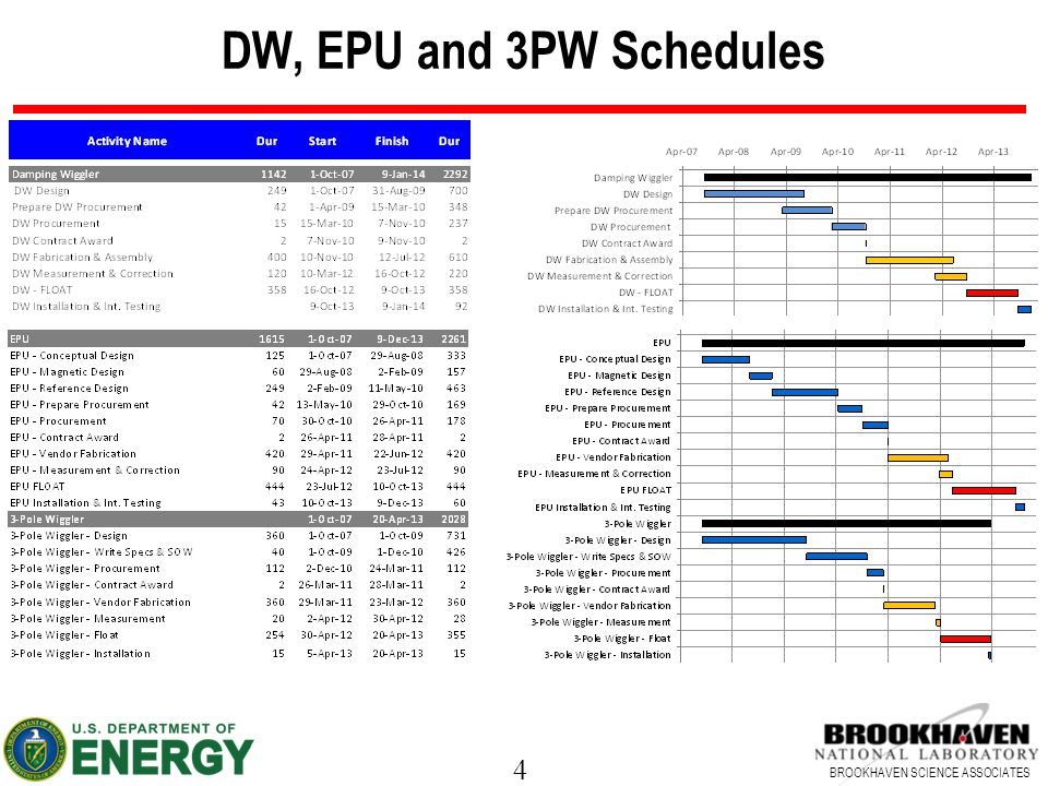 4 BROOKHAVEN SCIENCE ASSOCIATES DW, EPU and 3PW Schedules