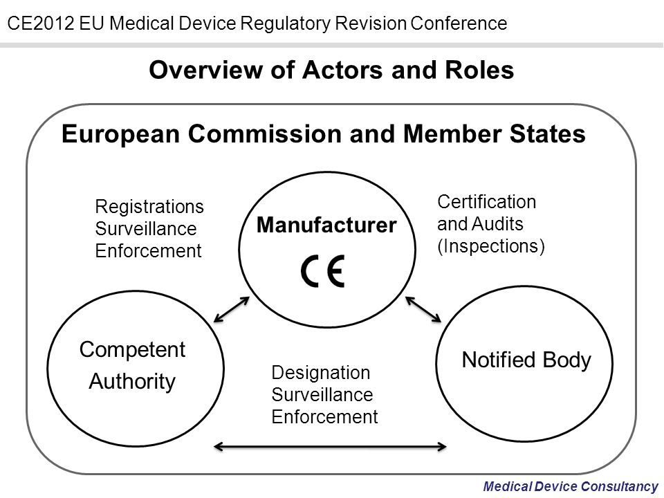 Medical Device Consultancy CE2012 EU Medical Device Regulatory Revision Conference Resolve issues arising from technical progress, multiple interpretations and misunderstandings.