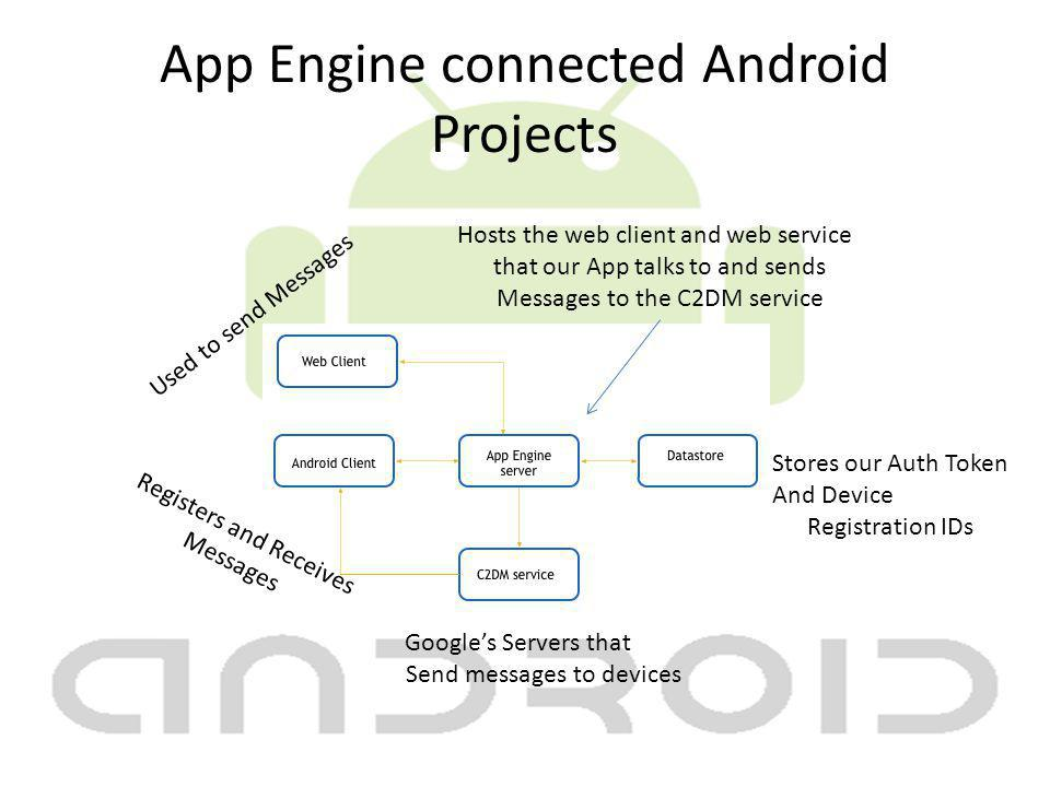 App Engine connected Android Projects Used to send Messages Registers and Receives Messages Stores our Auth Token And Device Registration IDs Hosts the web client and web service that our App talks to and sends Messages to the C2DM service Googles Servers that Send messages to devices