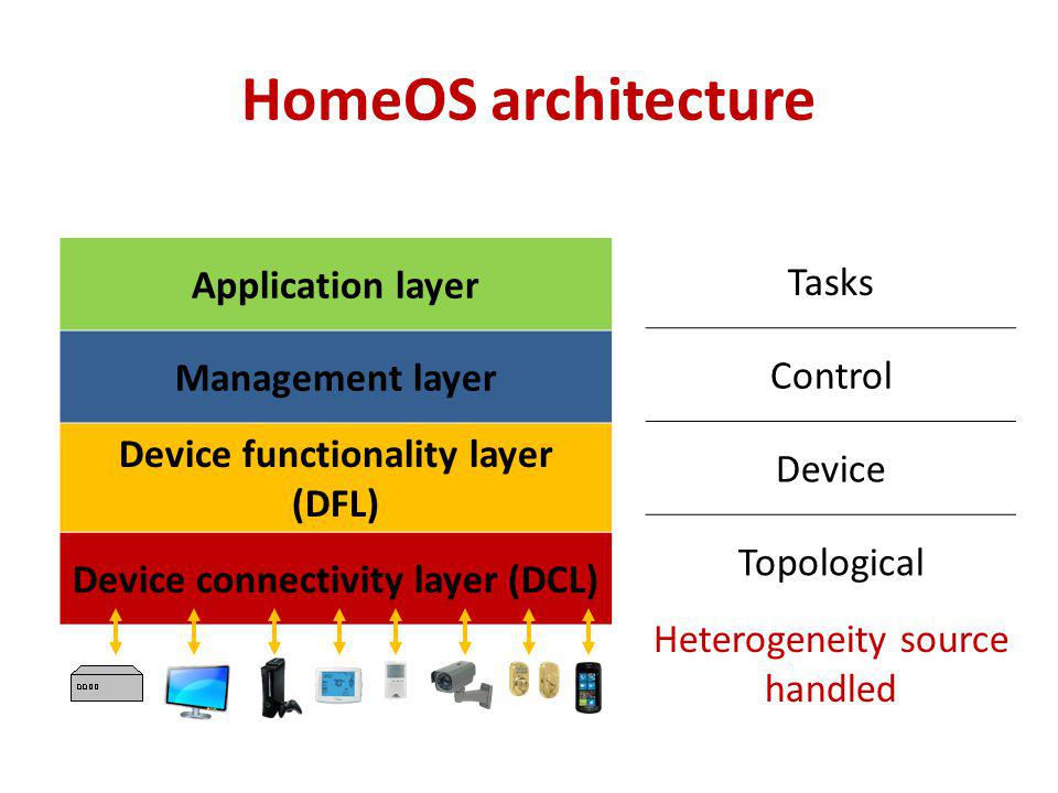 HomeOS architecture Application layer Management layer Device functionality layer (DFL) Device connectivity layer (DCL) Tasks Control Device Topological Heterogeneity source handled