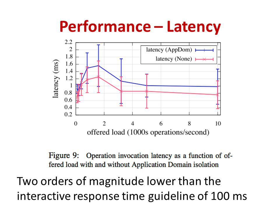 Performance – Latency Two orders of magnitude lower than the interactive response time guideline of 100 ms
