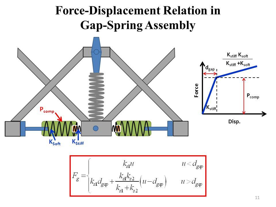 Force-Displacement Relation in Gap-Spring Assembly 11 Disp. Force d gap P comp K stiff K stiff K soft K stiff +K soft P comp K Soft K Stiff