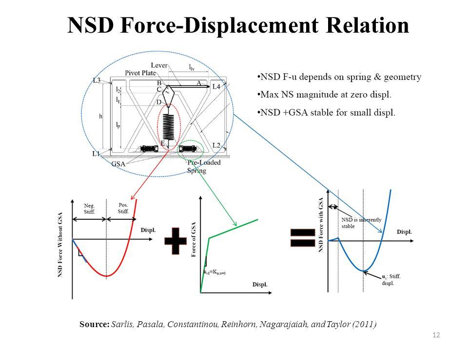 12 NSD Force-Displacement Relation Source: Sarlis, Pasala, Constantinou, Reinhorn, Nagarajaiah, and Taylor (2011)
