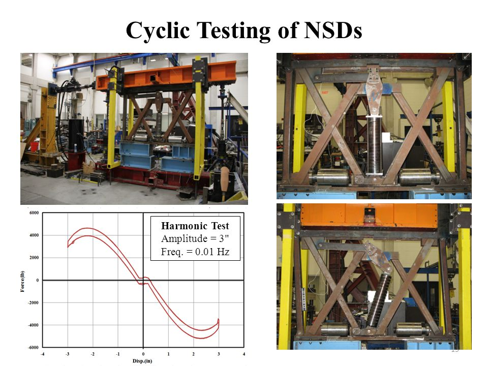 Cyclic Testing of NSDs 15 Harmonic Test Amplitude = 3