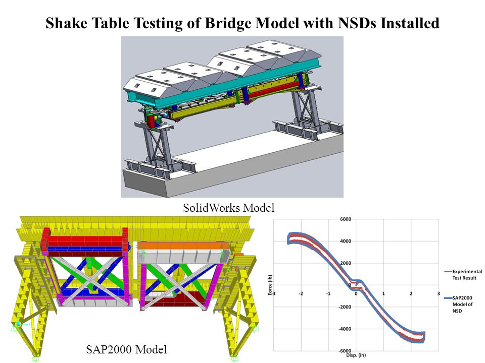 Shake Table Testing of Bridge Model with NSDs Installed 16 SolidWorks Model SAP2000 Model