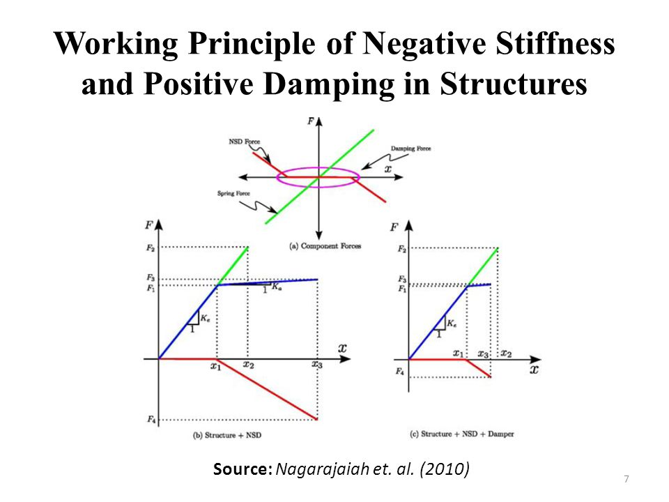 Working Principle of Negative Stiffness and Positive Damping in Structures 7 Source: Nagarajaiah et. al. (2010)